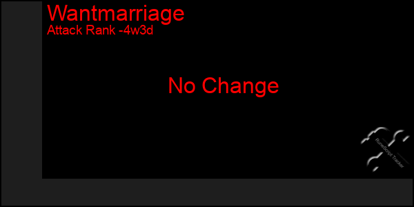 Last 31 Days Graph of Wantmarriage