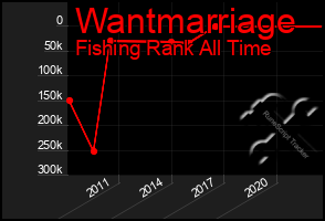 Total Graph of Wantmarriage