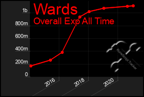 Total Graph of Wards