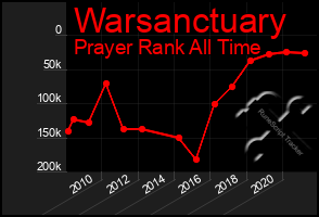 Total Graph of Warsanctuary