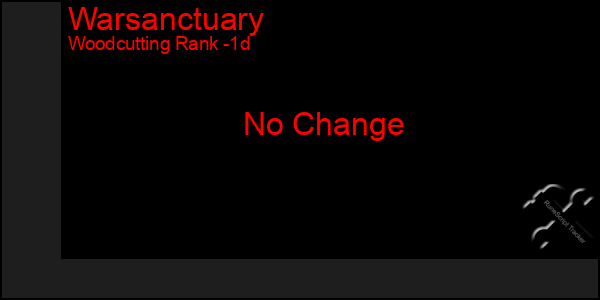 Last 24 Hours Graph of Warsanctuary