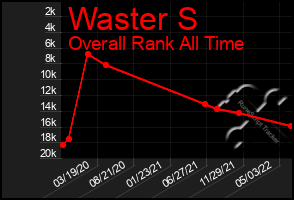 Total Graph of Waster S