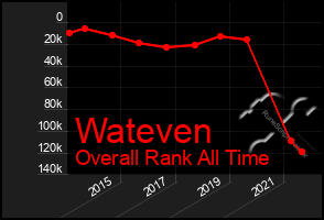 Total Graph of Wateven