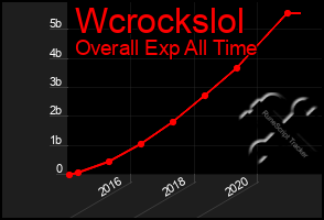 Total Graph of Wcrockslol