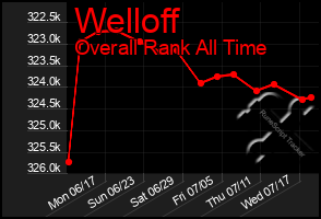Total Graph of Welloff