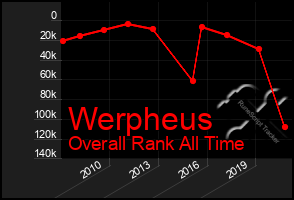 Total Graph of Werpheus