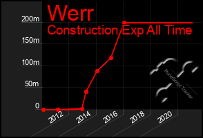 Total Graph of Werr
