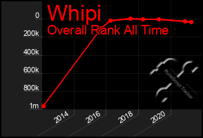 Total Graph of Whipi