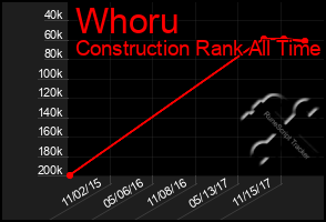 Total Graph of Whoru
