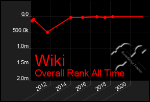 Total Graph of Wiki