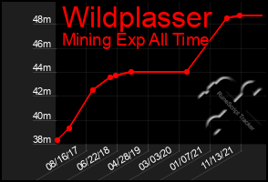 Total Graph of Wildplasser