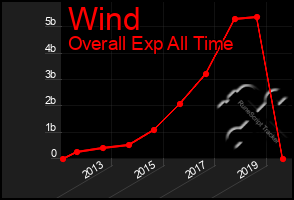Total Graph of Wind
