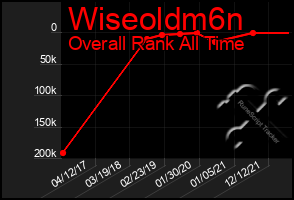 Total Graph of Wiseoldm6n