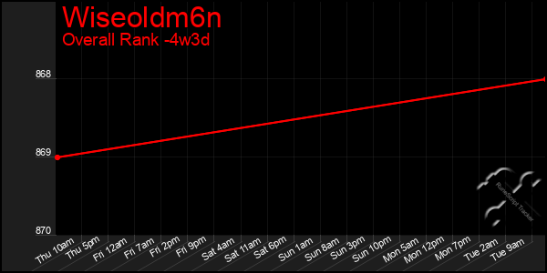 Last 31 Days Graph of Wiseoldm6n