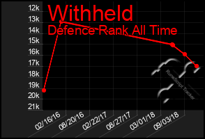 Total Graph of Withheld