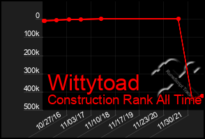 Total Graph of Wittytoad