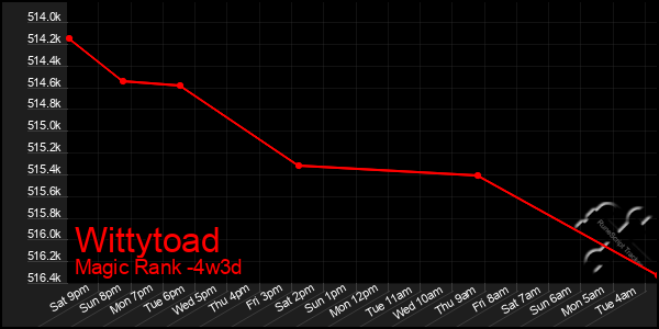 Last 31 Days Graph of Wittytoad