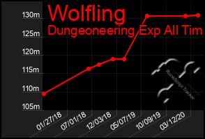 Total Graph of Wolfling