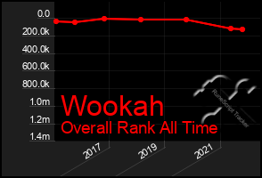 Total Graph of Wookah
