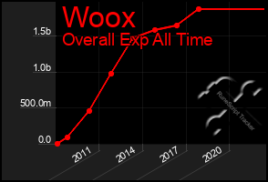 Total Graph of Woox