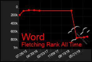 Total Graph of Word