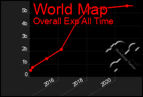 Total Graph of World Map