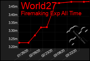 Total Graph of World27