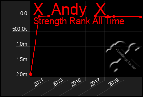 Total Graph of X  Andy  X