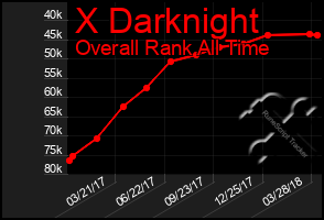 Total Graph of X Darknight