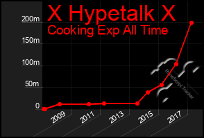 Total Graph of X Hypetalk X