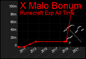 Total Graph of X Malo Bonum