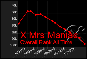 Total Graph of X Mrs Maniac