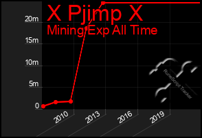 Total Graph of X Pjimp X