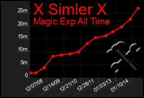 Total Graph of X Simler X