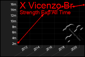 Total Graph of X Vicenzo Br