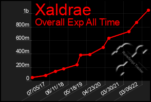 Total Graph of Xaldrae