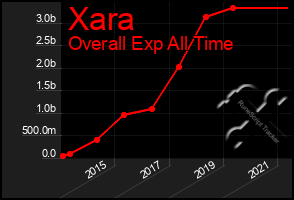 Total Graph of Xara