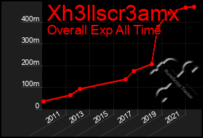 Total Graph of Xh3llscr3amx