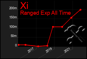 Total Graph of Xi