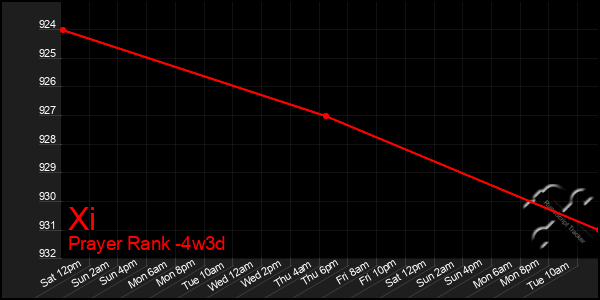 Last 31 Days Graph of Xi