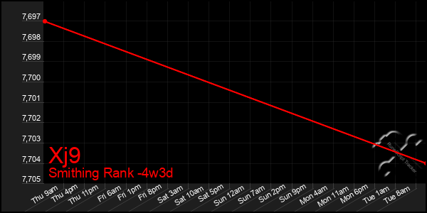 Last 31 Days Graph of Xj9