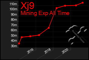 Total Graph of Xj9