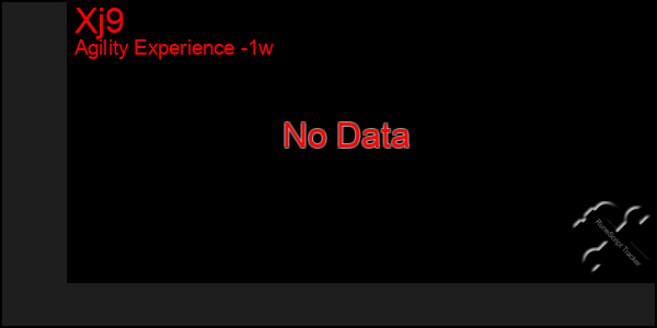 Last 7 Days Graph of Xj9