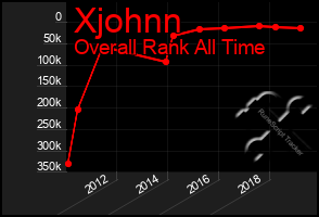 Total Graph of Xjohnn