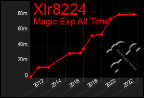 Total Graph of Xlr8224