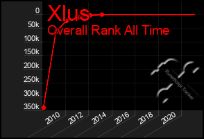 Total Graph of Xlus