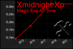 Total Graph of Xmidnight Xp