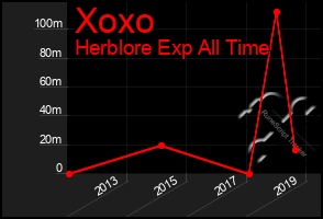 Total Graph of Xoxo