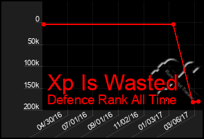 Total Graph of Xp Is Wasted