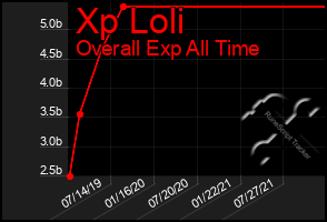 Total Graph of Xp Loli